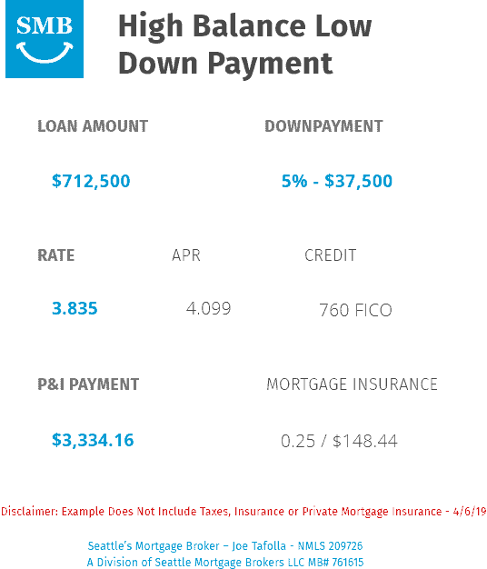 High Balance Low Down Payment Home Loan