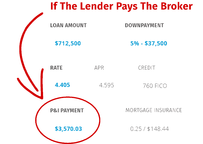 Lender Paid Mortgage Rate