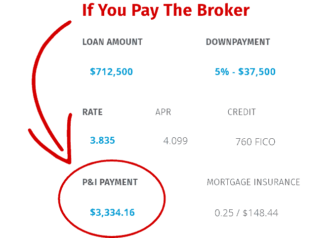 Borrower Paid Rate Mortgage